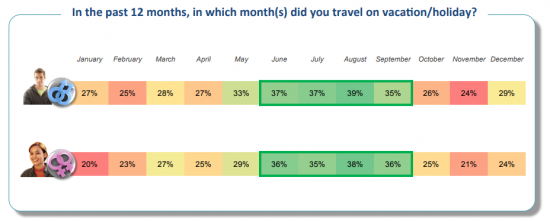 Percentage of LGBT customers who travelled during different months of the year
